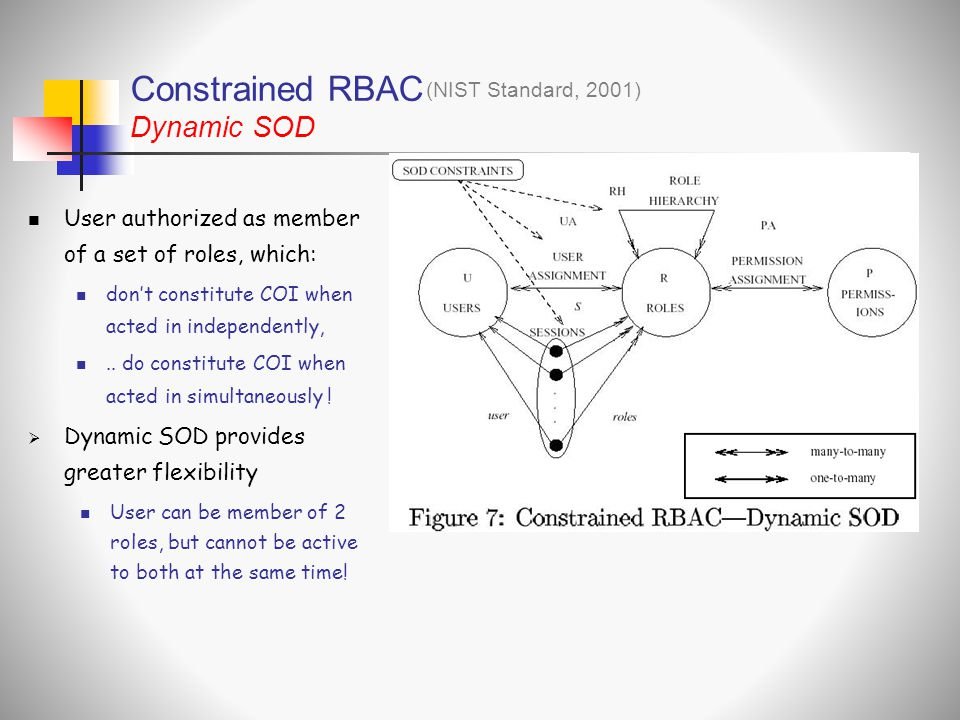 Constrained RBAC Dynamic SOD
