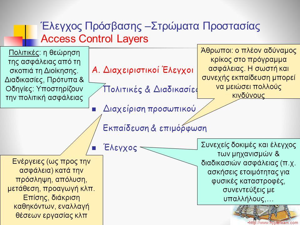 Έλεγχος Πρόσβασης –Στρώματα Προστασίας Access Control Layers