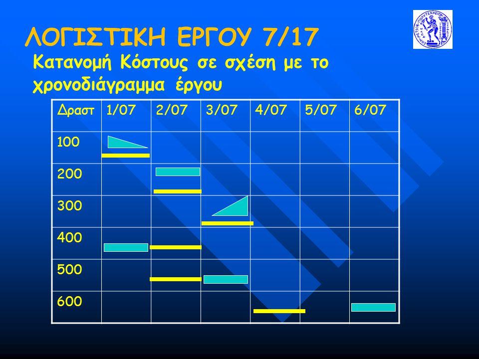 ΛΟΓΙΣΤΙΚΗ ΕΡΓΟΥ 7/17 Κατανομή Κόστους σε σχέση με το χρονοδιάγραμμα έργου. Δραστ. 1/07. 2/07. 3/07.