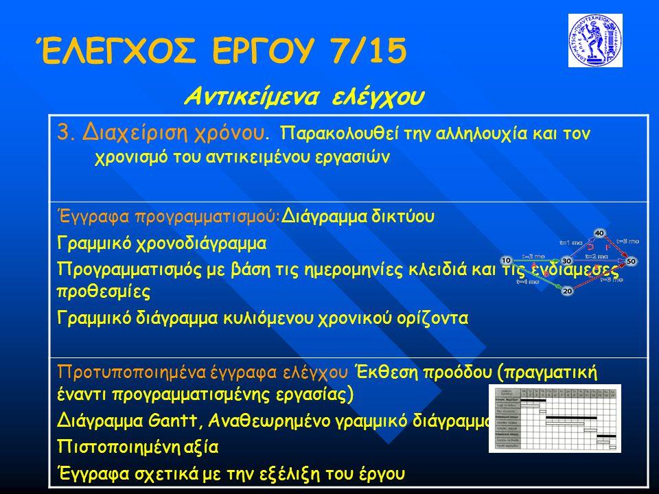 ΈΛΕΓΧΟΣ ΕΡΓΟΥ 7/15 Αντικείμενα ελέγχου