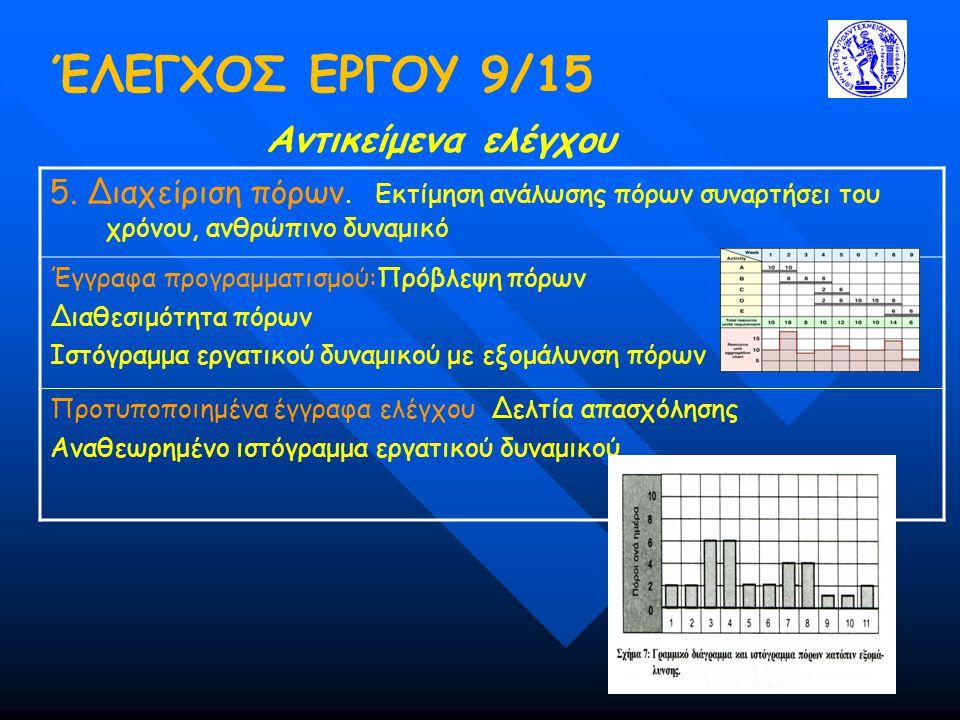 ΈΛΕΓΧΟΣ ΕΡΓΟΥ 9/15 Αντικείμενα ελέγχου