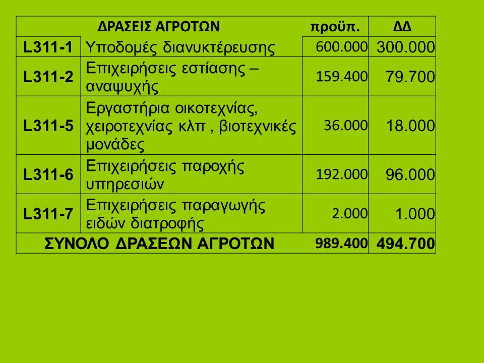ΣΥΝΟΛΟ ΔΡΑΣΕΩΝ ΑΓΡΟΤΩΝ