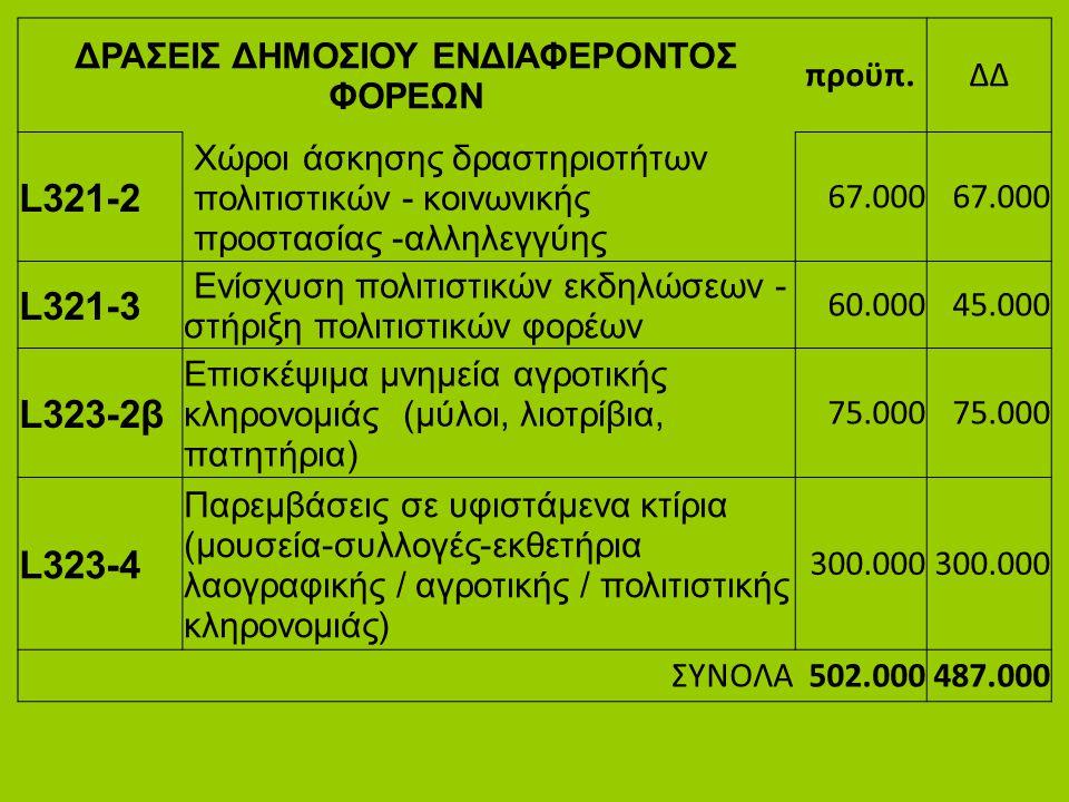 ΔΡΑΣΕΙΣ ΔΗΜΟΣΙΟΥ ΕΝΔΙΑΦΕΡΟΝΤΟΣ ΦΟΡΕΩΝ