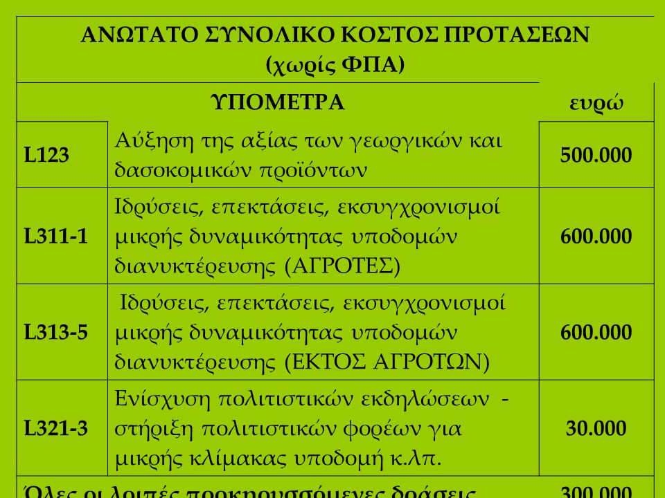 ΑΝΩΤΑΤΟ ΣΥΝΟΛΙΚΟ ΚΟΣΤΟΣ ΠΡΟΤΑΣΕΩΝ (χωρίς ΦΠΑ)
