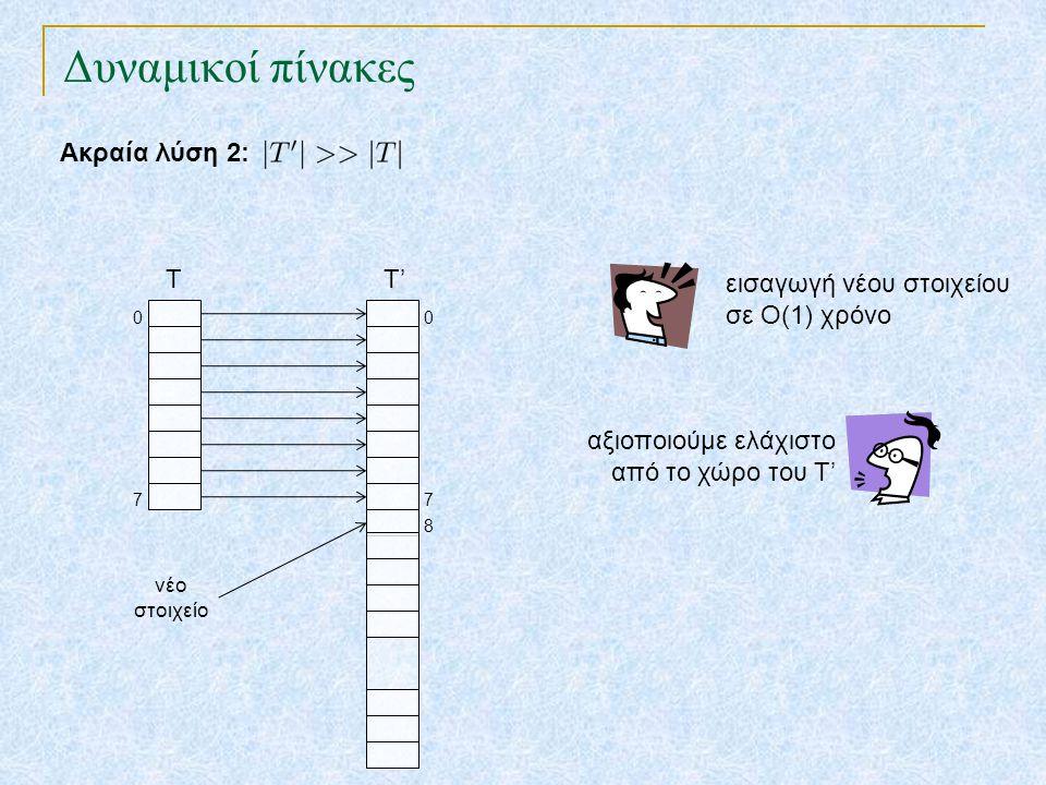 Δυναμικοί πίνακες Ακραία λύση 2: T T' εισαγωγή νέου στοιχείου