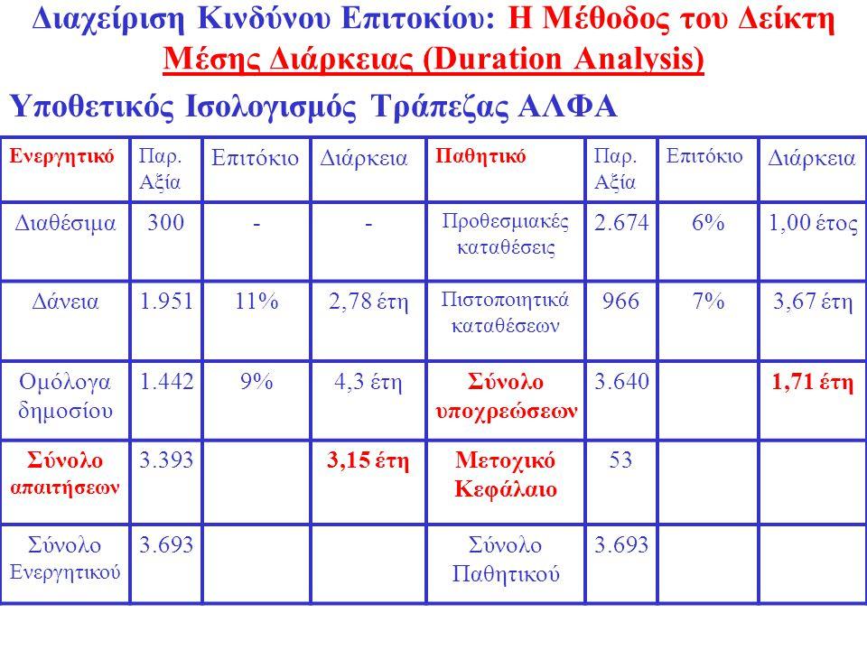 Υποθετικός Ισολογισμός Τράπεζας ΑΛΦΑ