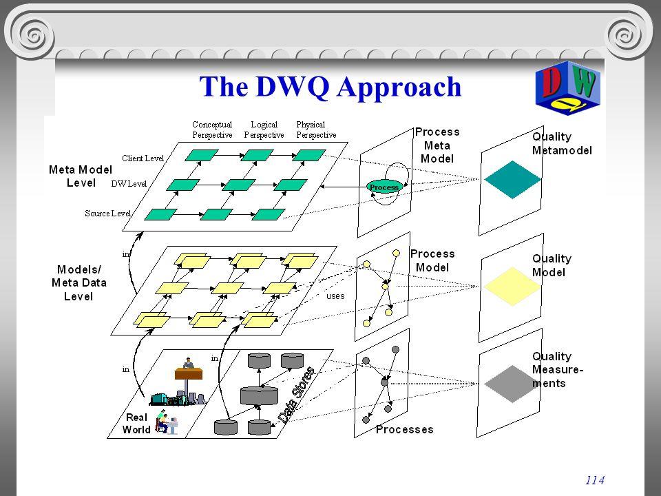 The DWQ Approach