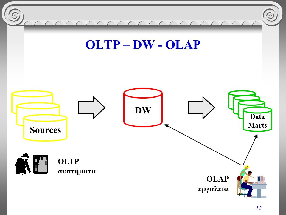 OLTP – DW - OLAP DW Data Marts Sources OLTP συστήματα OLAP εργαλεία