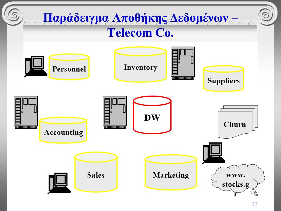 Παράδειγμα Αποθήκης Δεδομένων – Telecom Co.