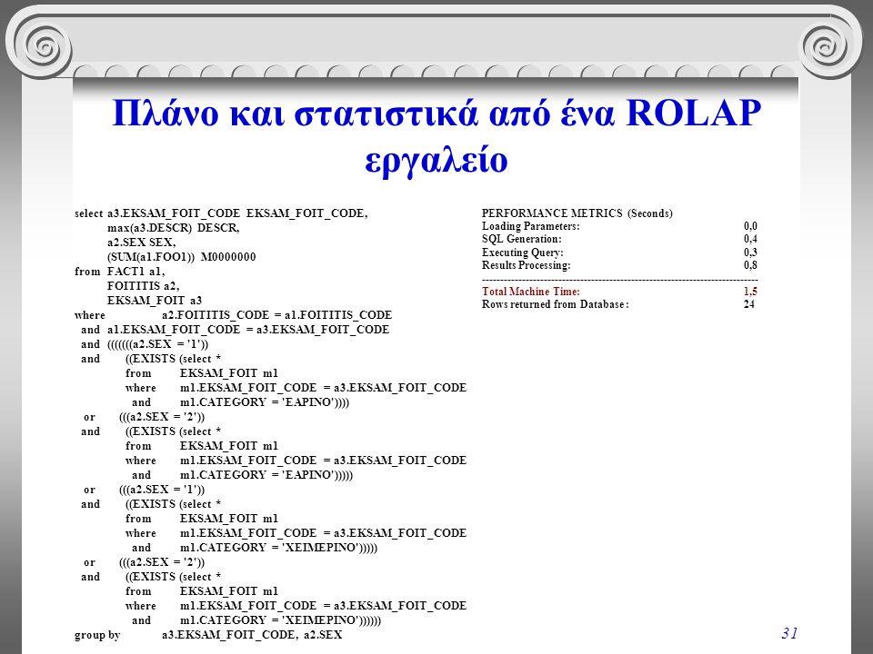 Πλάνο και στατιστικά από ένα ROLAP εργαλείο