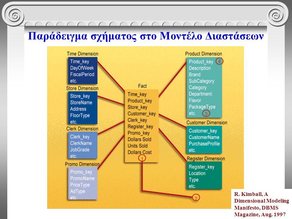 Παράδειγμα σχήματος στο Μοντέλο Διαστάσεων