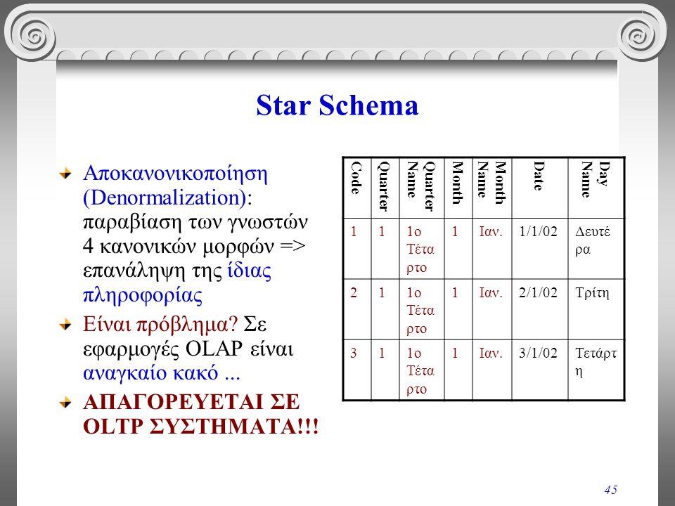 Star Schema Αποκανονικοποίηση (Denormalization): παραβίαση των γνωστών 4 κανονικών μορφών => επανάληψη της ίδιας πληροφορίας.