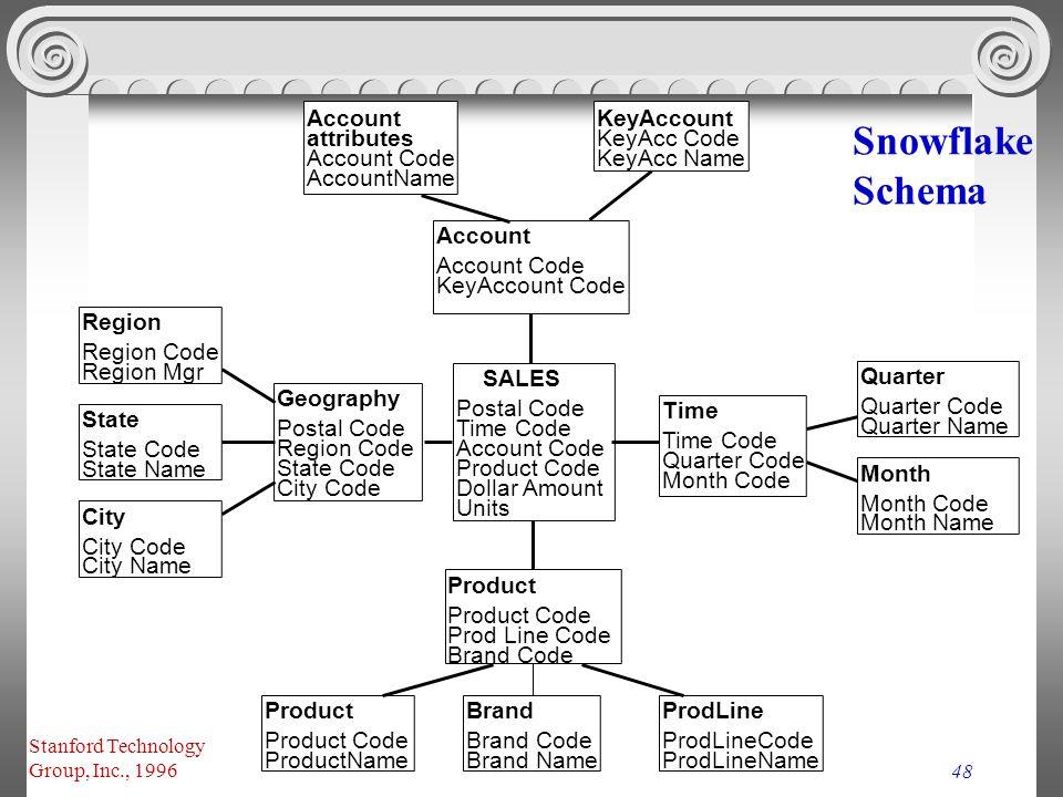 Snowflake Schema Account KeyAccount attributes KeyAcc Code