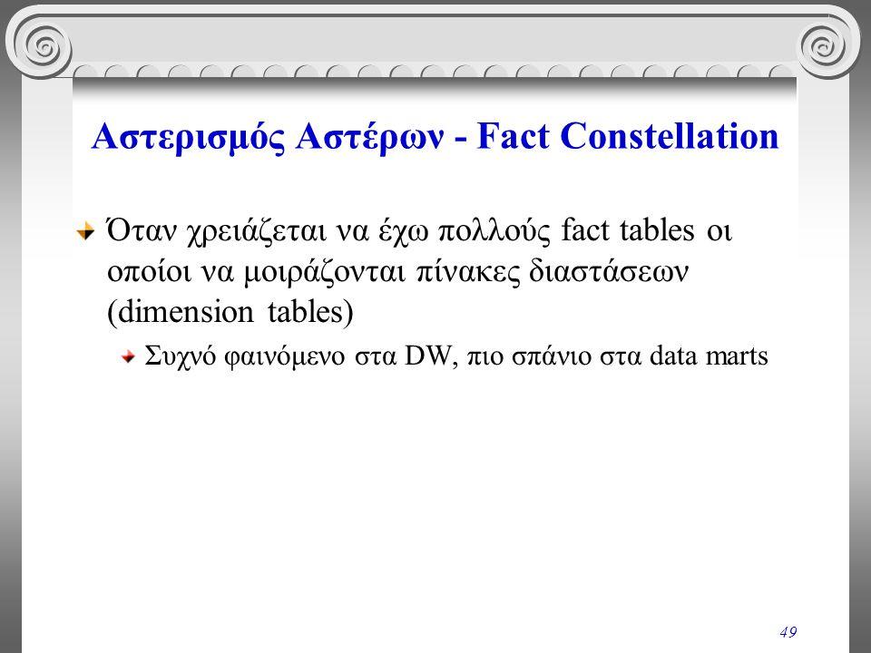 Αστερισμός Αστέρων - Fact Constellation