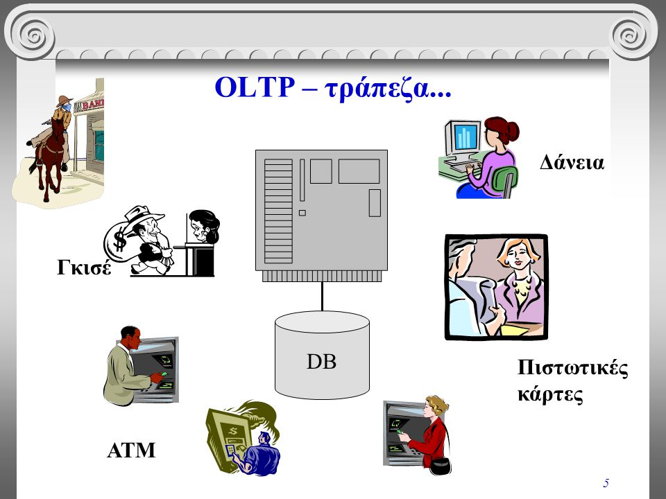 OLTP – τράπεζα... Δάνεια Γκισέ DB Πιστωτικές κάρτες ΑΤΜ