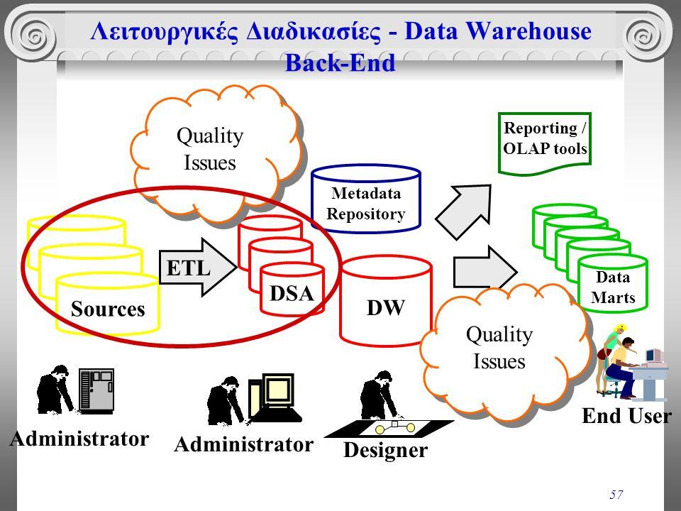 Λειτουργικές Διαδικασίες - Data Warehouse Back-End
