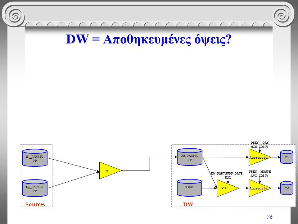 DW = Αποθηκευμένες όψεις