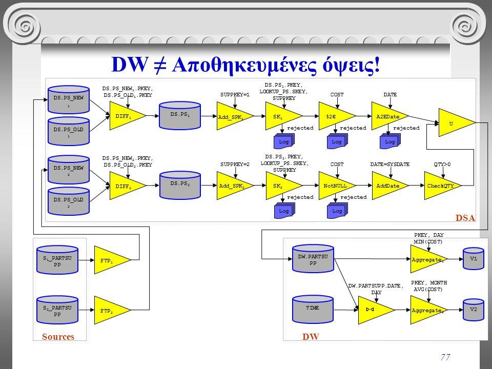 DW ≠ Αποθηκευμένες όψεις!