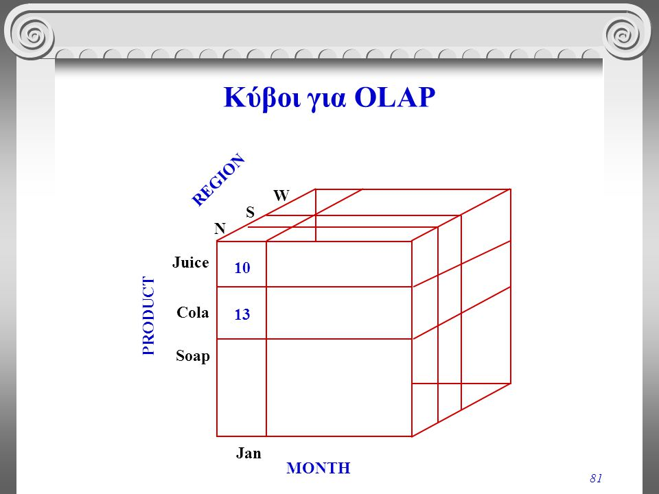 Κύβοι για OLAP REGION N S W PRODUCT Juice Cola Soap MONTH Jan 10 13