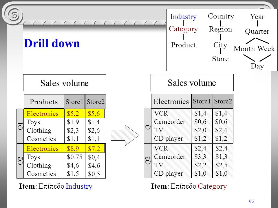Drill down Sales volume Sales volume Industry Category Product Country
