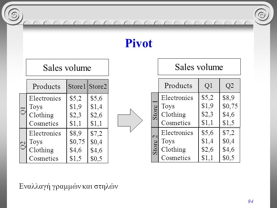 Pivot Sales volume Sales volume Products Products