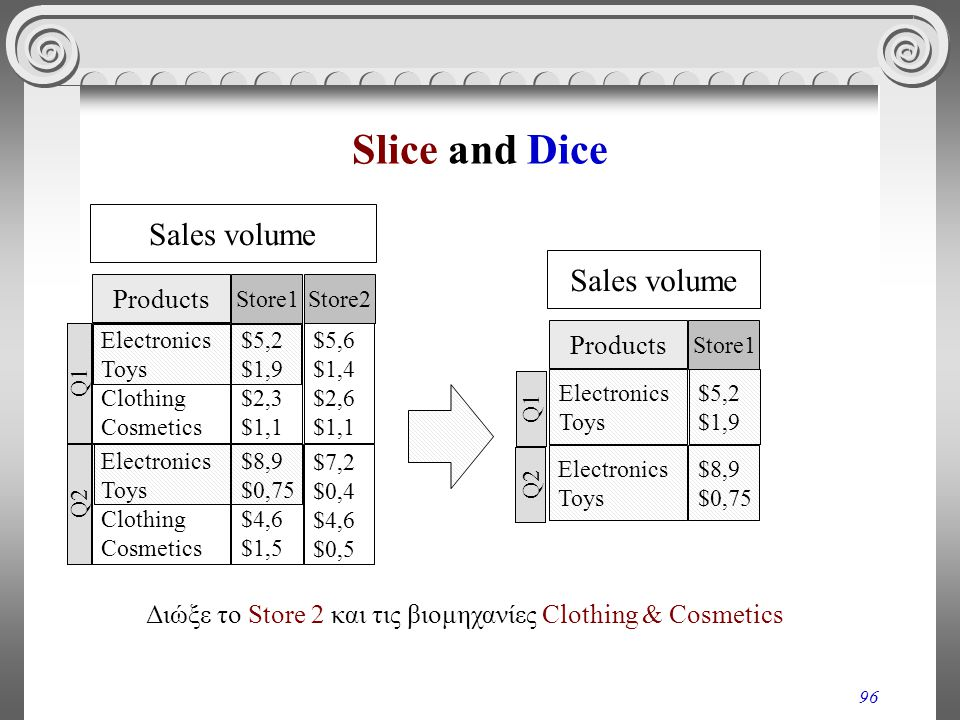 Slice and Dice Sales volume Sales volume Products Products
