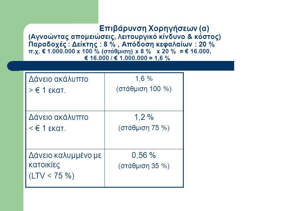 Δάνειο καλυμμένο με κατοικίες (LTV < 75 %) 0,56 %