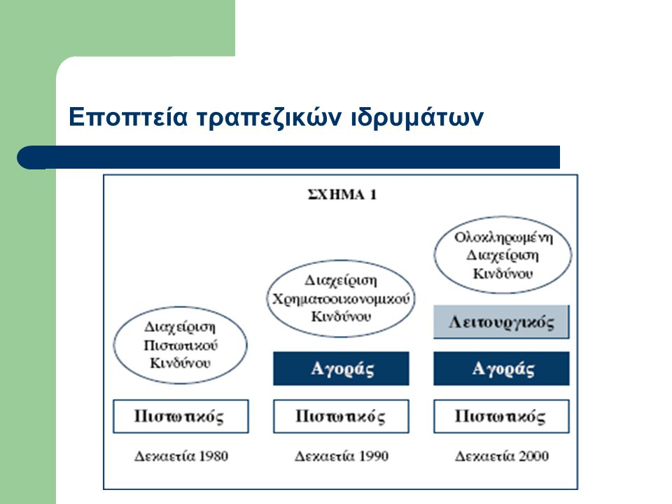 Εποπτεία τραπεζικών ιδρυμάτων