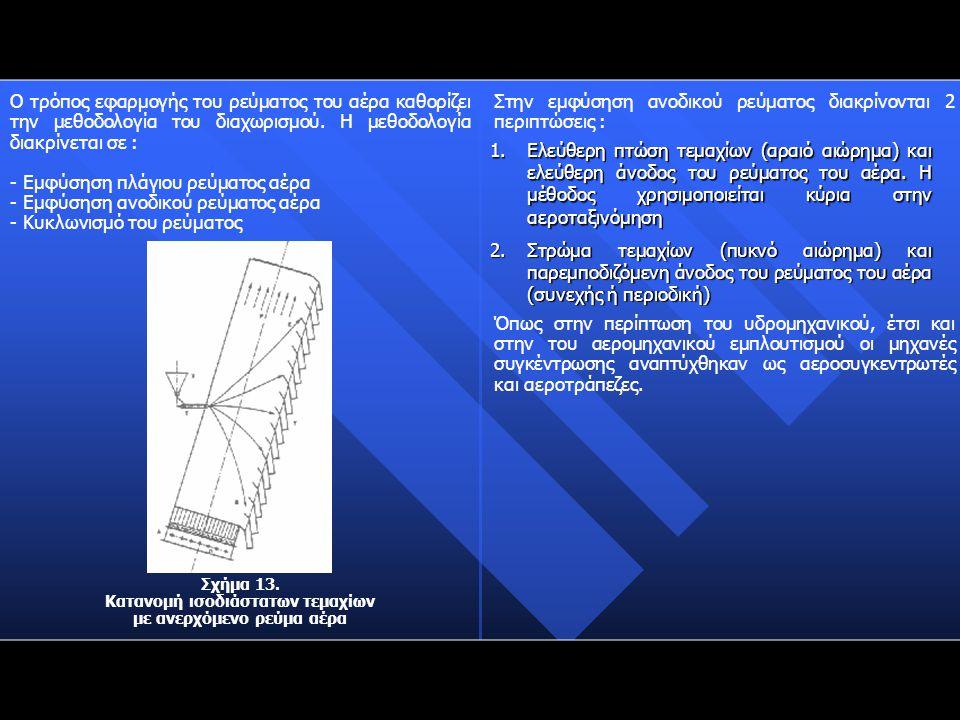 Κατανομή ισοδιάστατων τεμαχίων με ανερχόμενο ρεύμα αέρα