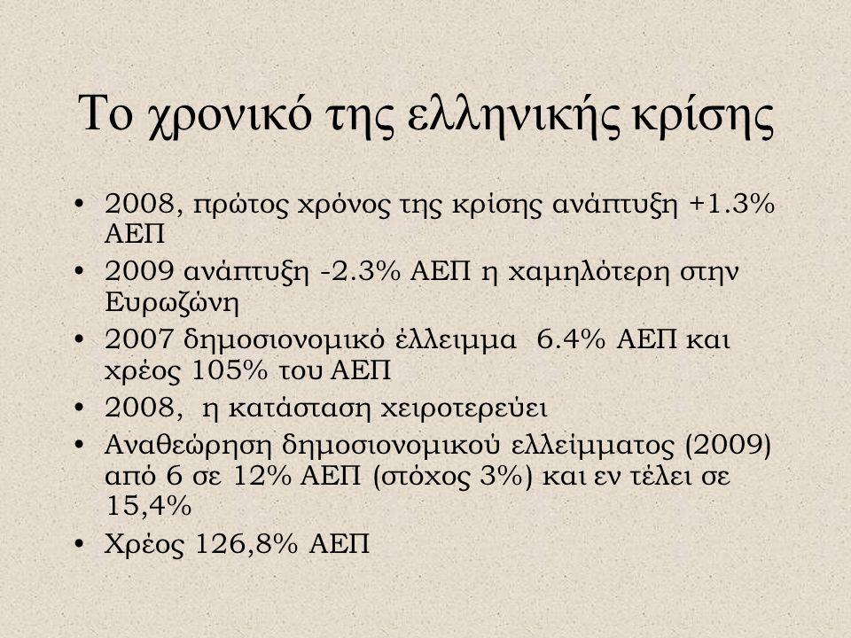 Το χρονικό της ελληνικής κρίσης