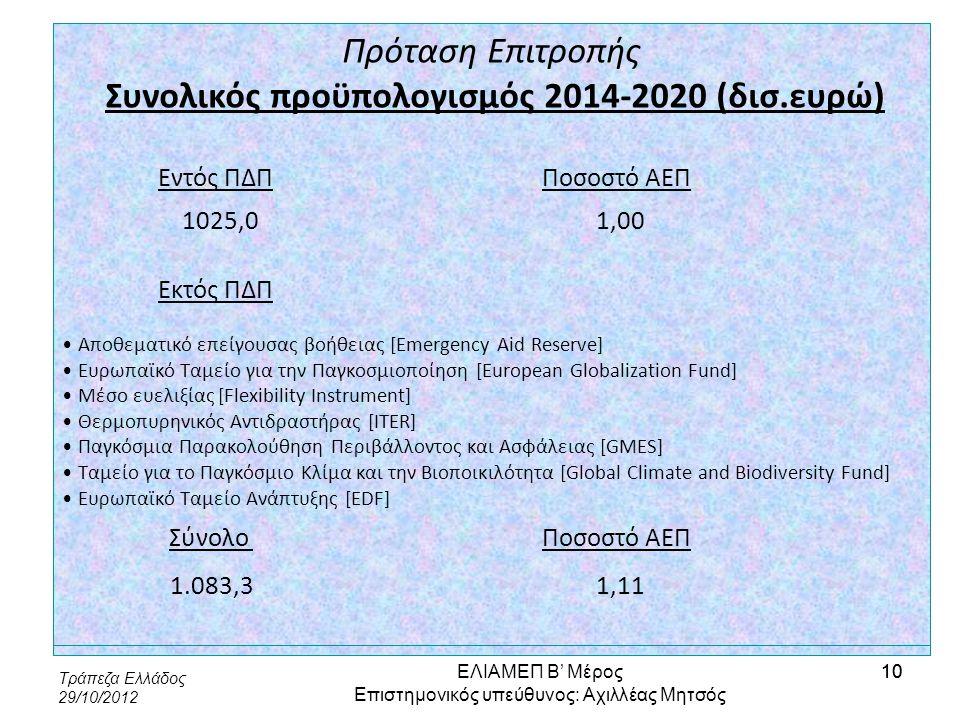 Συνολικός προϋπολογισμός 2014-2020 (δισ.ευρώ)