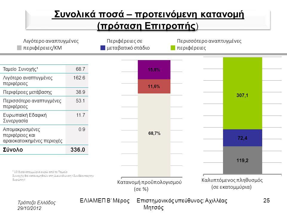 Συνολικά ποσά – προτεινόμενη κατανομή (πρόταση Επιτροπής)
