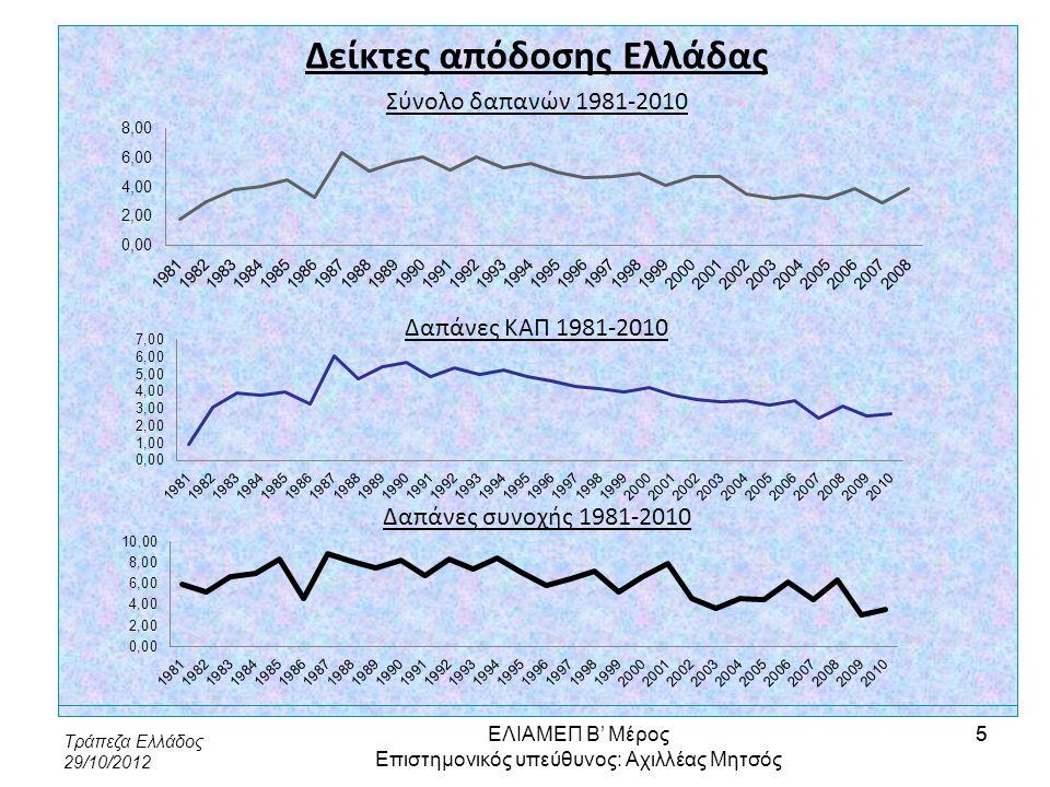 Δείκτες απόδοσης Ελλάδας