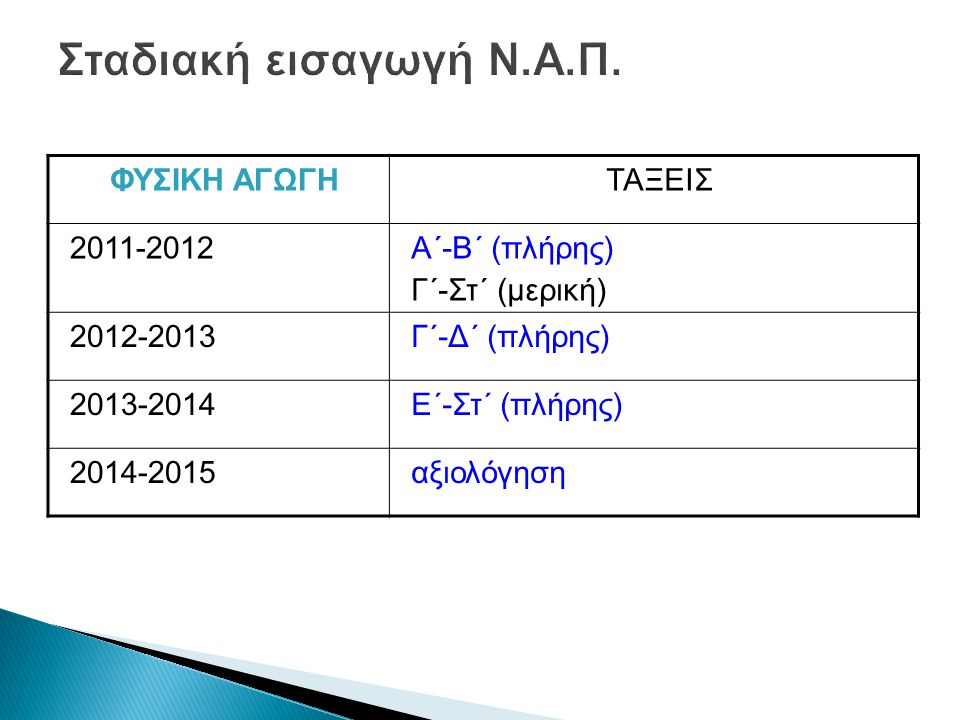 Σταδιακή εισαγωγή Ν.Α.Π. ΦΥΣΙΚΗ ΑΓΩΓΗ ΤΑΞΕΙΣ 2011-2012 Α΄-Β΄ (πλήρης)
