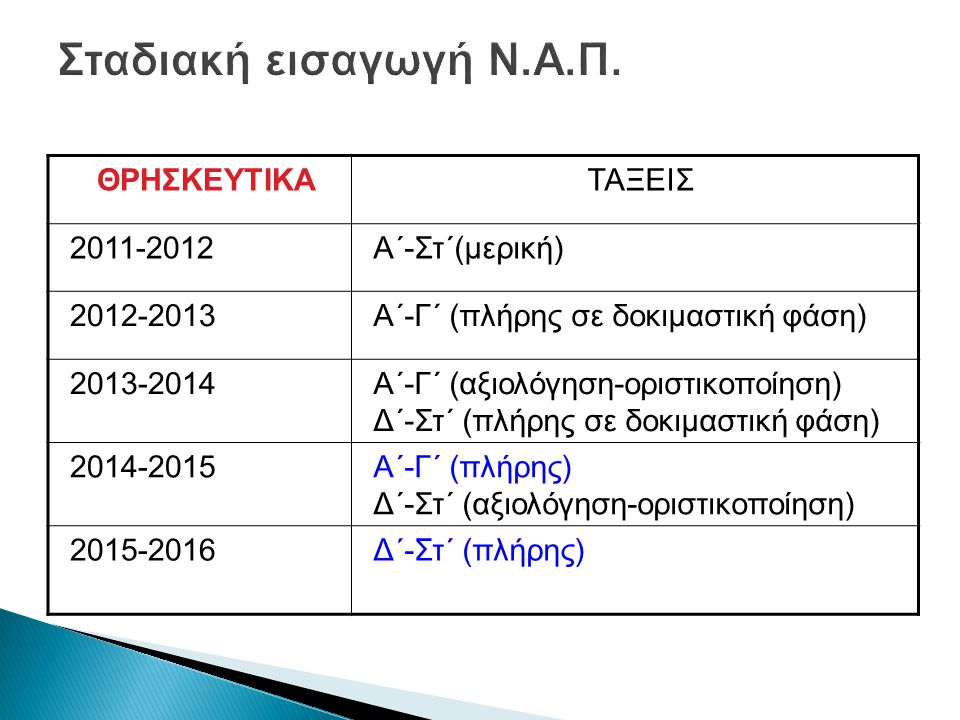 Σταδιακή εισαγωγή Ν.Α.Π. ΘΡΗΣΚΕΥΤΙΚΑ ΤΑΞΕΙΣ 2011-2012 Α΄-Στ΄(μερική)