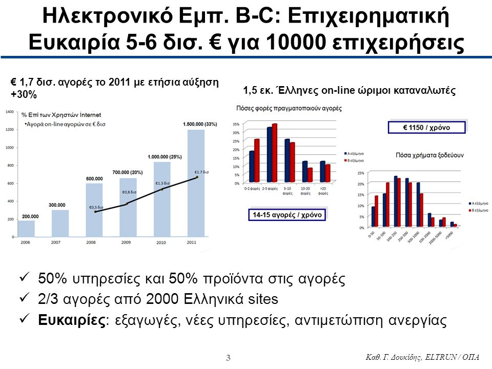 Ηλεκτρονικό Εμπ. B-C: Επιχειρηματική Ευκαιρία 5-6 δισ