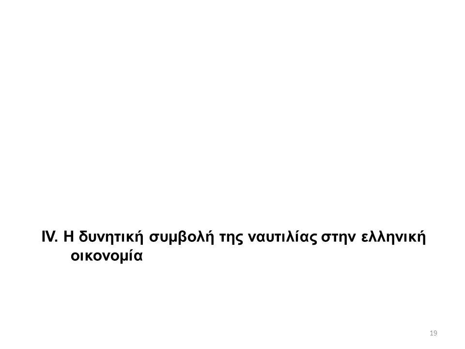 IV. Η δυνητική συμβολή της ναυτιλίας στην ελληνική οικονομία