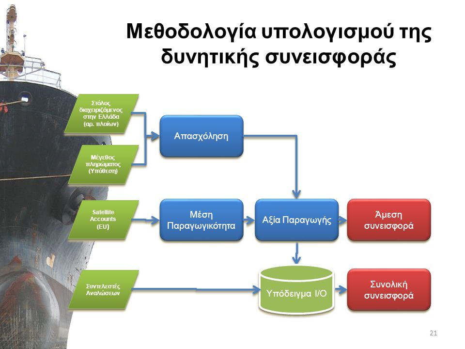 Μεθοδολογία υπολογισμού της δυνητικής συνεισφοράς