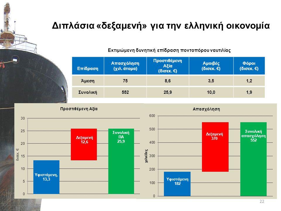 Διπλάσια «δεξαμενή» για την ελληνική οικονομία