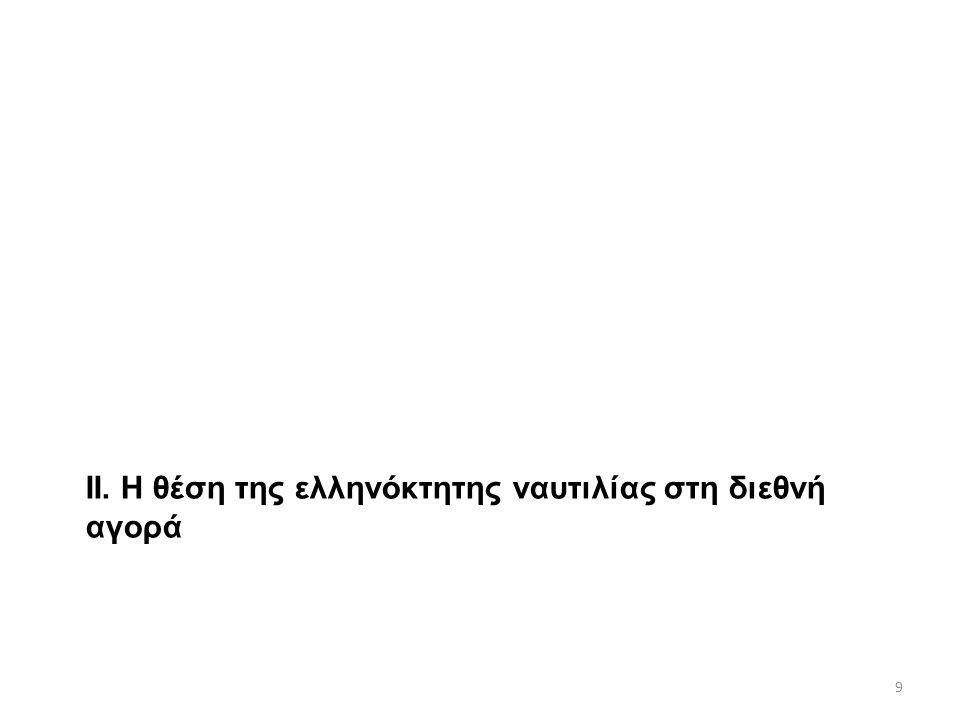 ΙΙ. Η θέση της ελληνόκτητης ναυτιλίας στη διεθνή αγορά