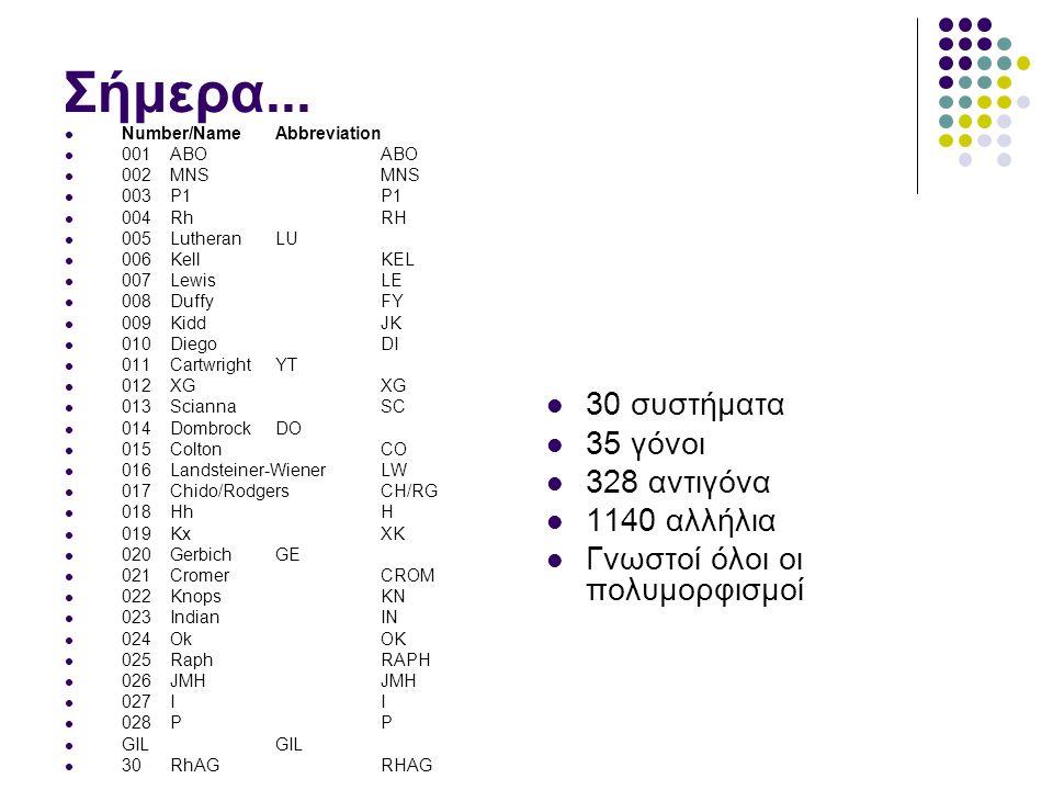 Σήμερα... 30 συστήματα 35 γόνοι 328 αντιγόνα 1140 αλλήλια