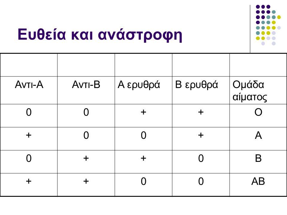 Ευθεία και ανάστροφη Αντι-Α Αντι-Β Α ερυθρά Β ερυθρά Ομάδα αίματος + Ο