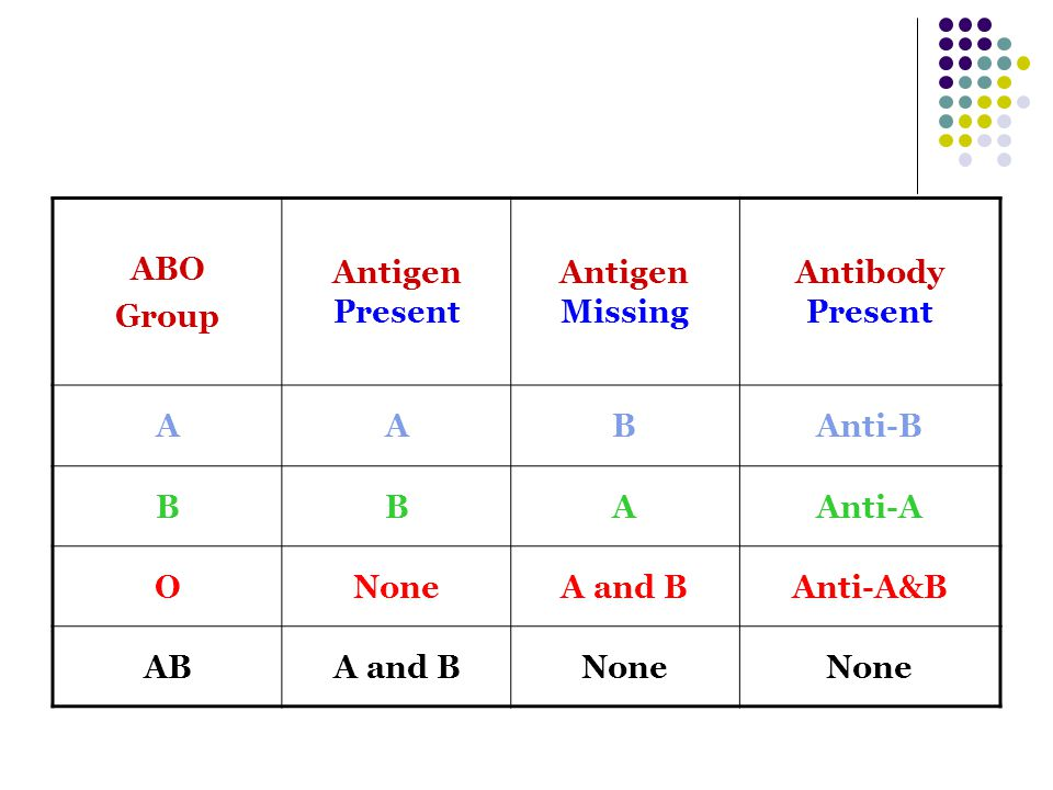 ABO Group. Antigen Present. Antigen Missing. Antibody Present. A. B. Anti-B. Anti-A. O. None.