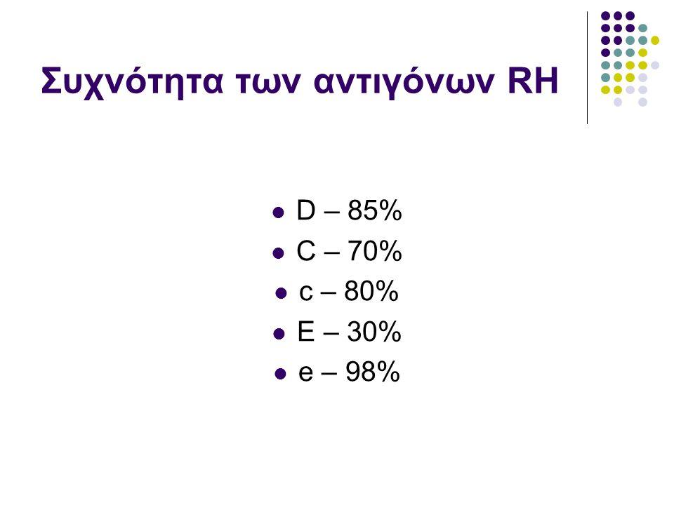 Συχνότητα των αντιγόνων RH