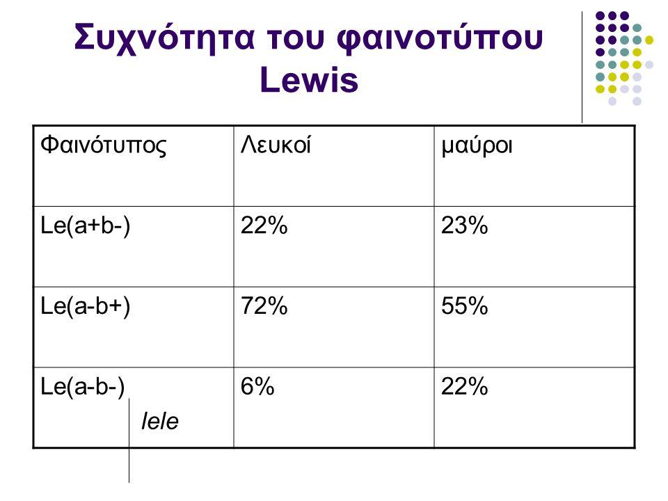 Συχνότητα του φαινοτύπου Lewis