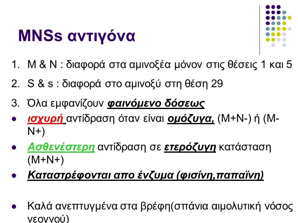ΜΝSs αντιγόνα M & N : διαφορά στα αμινοξέα μόνον στις θέσεις 1 και 5