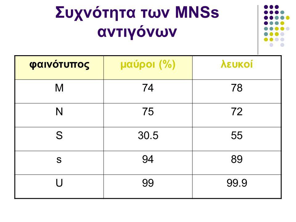 Συχνότητα των ΜΝSs αντιγόνων