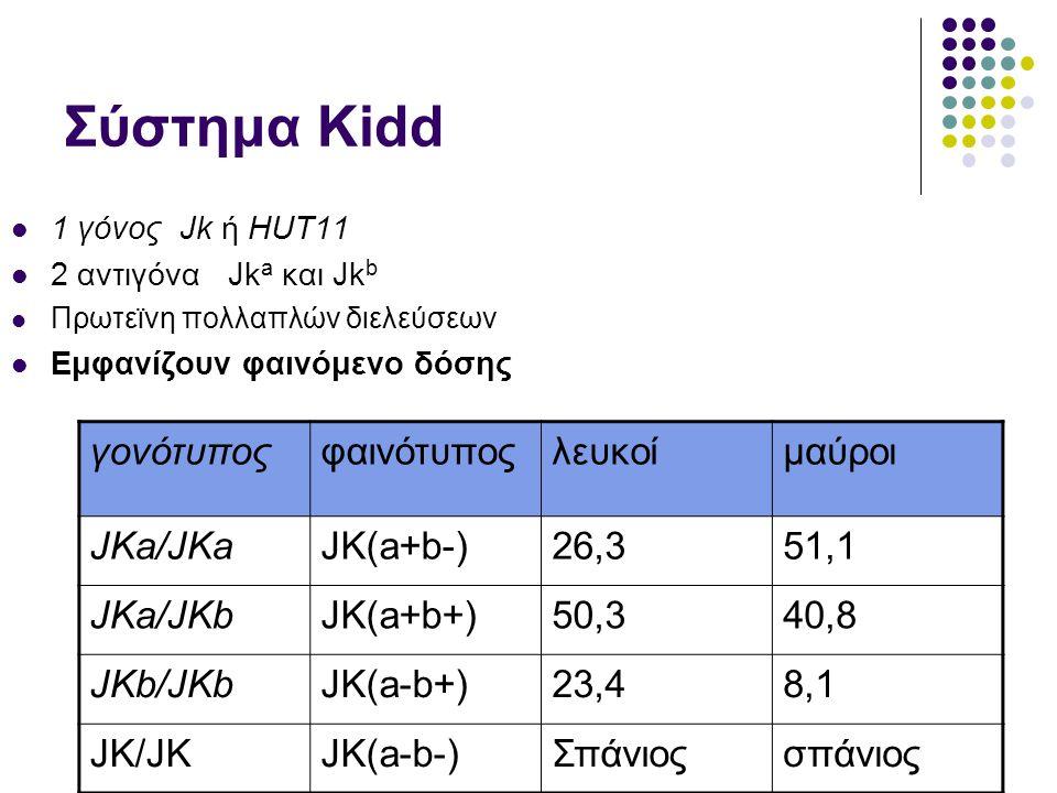 Σύστημα Kidd γονότυπος φαινότυπος λευκοί μαύροι JKa/JKa JK(a+b-) 26,3