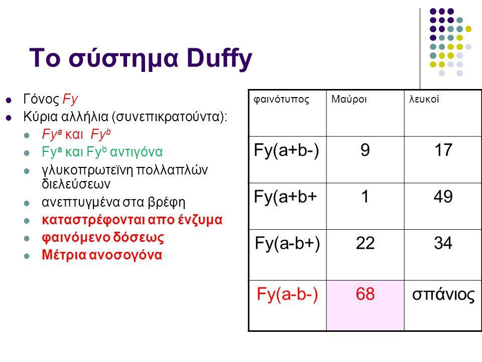 Το σύστημα Duffy Fy(a+b-) 9 17 Fy(a+b+ 1 49 Fy(a-b+) 22 34 Fy(a-b-) 68