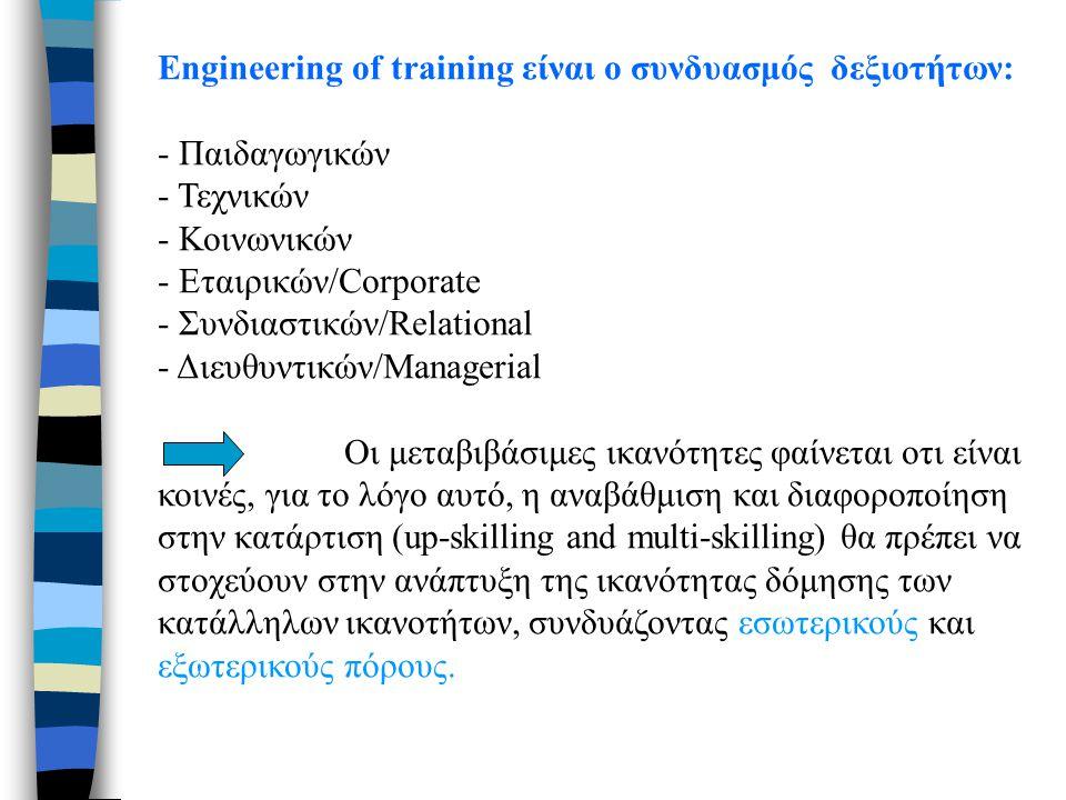 Engineering of training είναι ο συνδυασμός δεξιοτήτων: